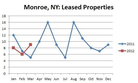 Monroe NY Rentals 1Q12