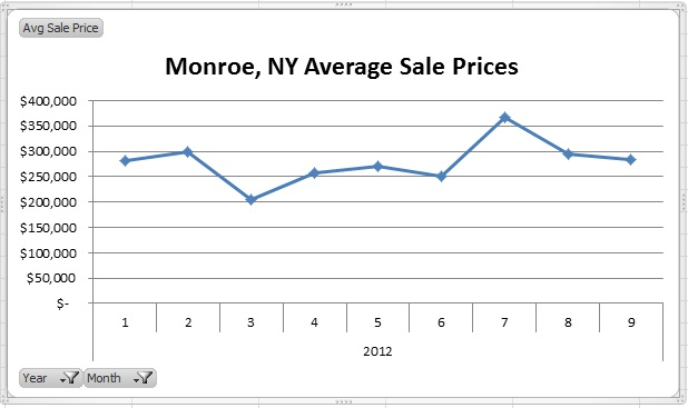Monroe NY 2012 Monthly Results