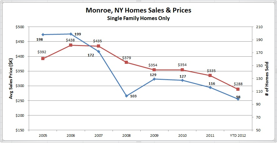 Monroe NY Sales Results 2005 to 2012