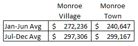 monroe 2012 with aug-dec results