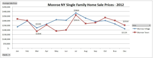 Monroe NY 2012 results b