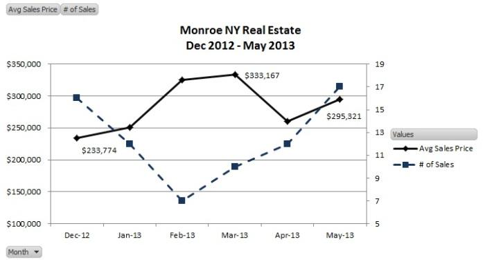monroe ny 5-31-13 results