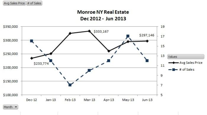 june 2013 monroe results