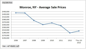 Monroe NY 2006 to 2013 real estate trend