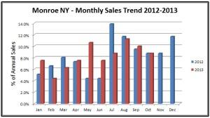 monroe ny 2012-13 sales trends