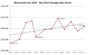 monroe ny 2013 sales prices