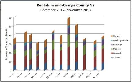 Orange County NY Rentals 2013