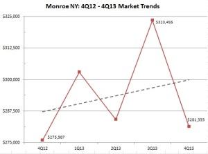 Monroe NY Results 4Q12-4Q13