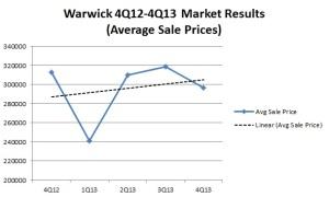 Warwick Market Results 4Q12-4Q13