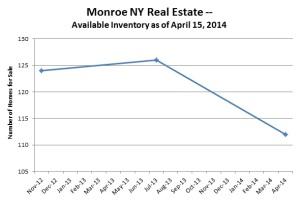 monroe ny 4-15-2014 inventory