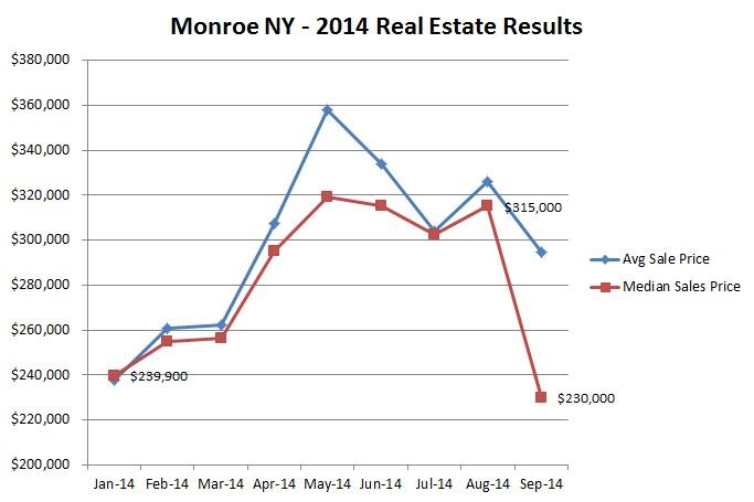 september 2014 market results