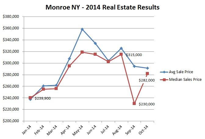 october 2014 market results