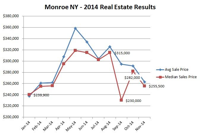 november 2014 market results