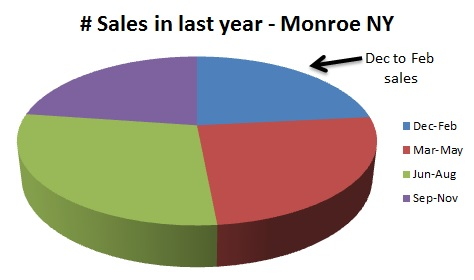 sales in last year monroe