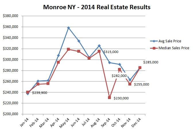 monroe ny 2014 results