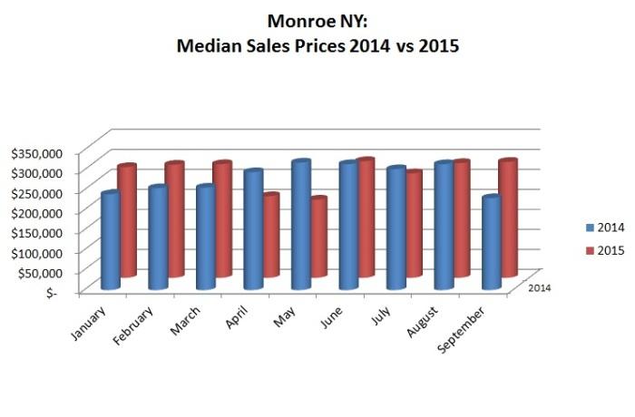 september monroe results 2015