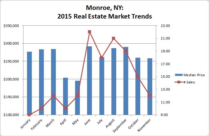Monroe NY Jan-Nov 2015